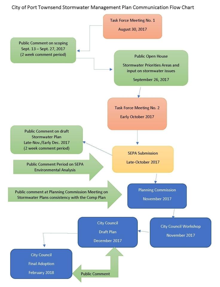 Communication Flow Chart-FINAL -Update No. 1 170911