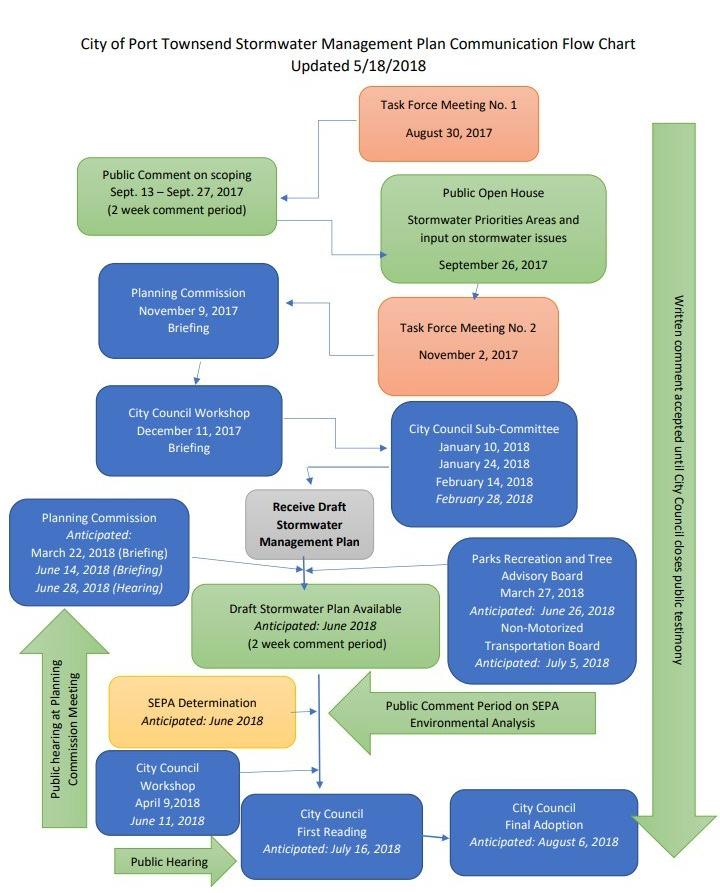 Communication Flow Chart-FINAL -Update No. 11 180518